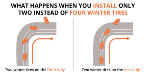 Two winter tires problem