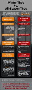 Winter Tires vs. All-Season Tires - INFOGRAPHIC