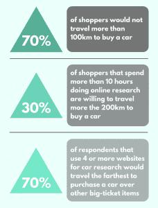 Canadian car buyers 2