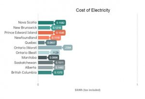cost of electricity canada