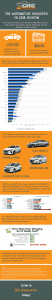 The Automotive Industry In 2018 Infographic