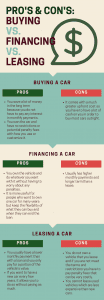 Buying Financing Leasing picture