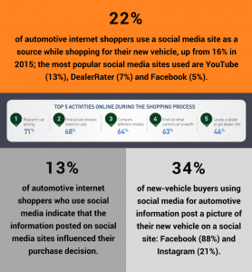social media car buying