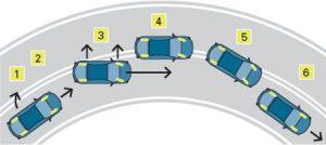 Four-wheel skids