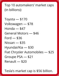 automakers market caps