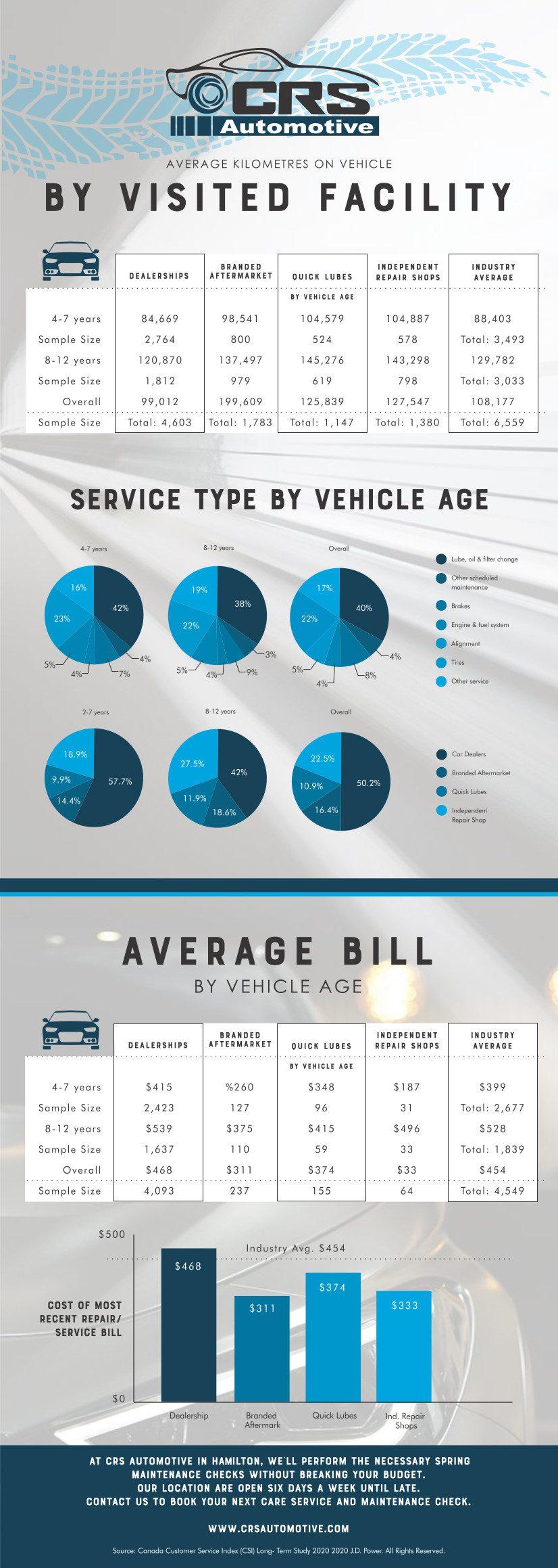 2020 Car Service Stats-CRS Automotive Hamilton