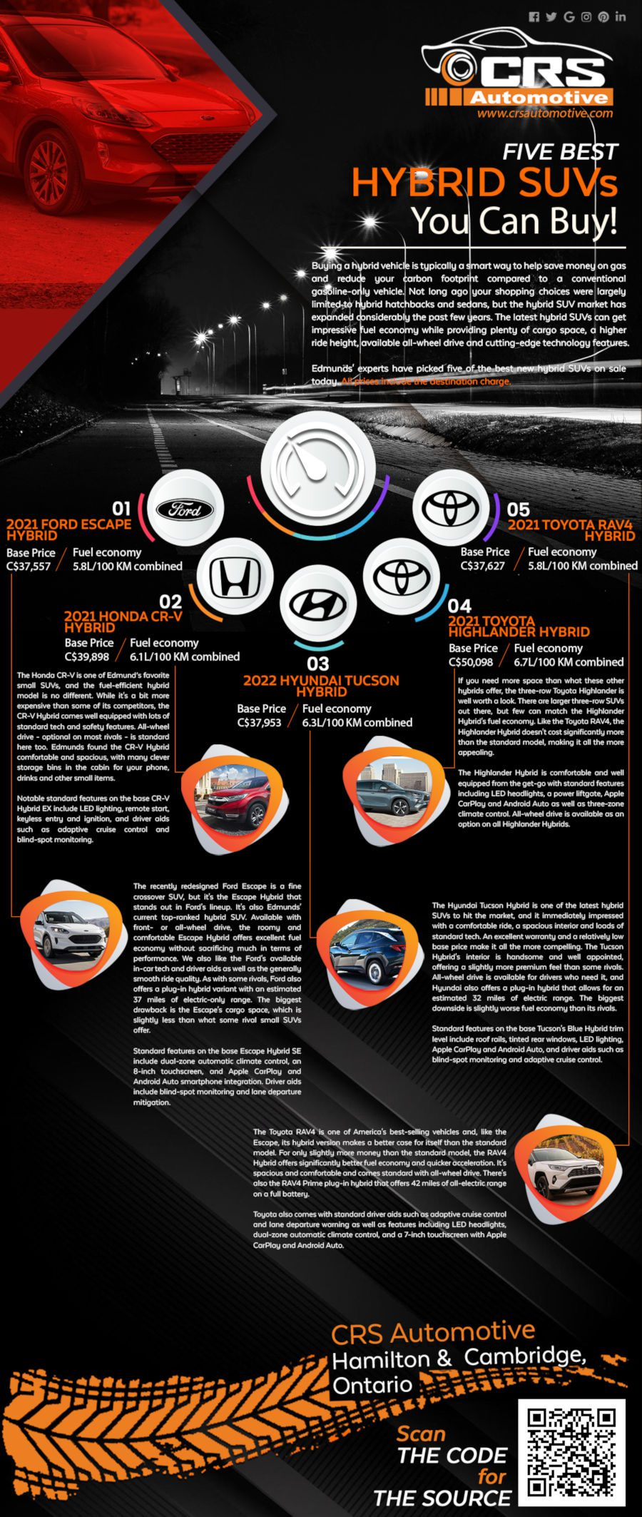 5 Best Hybrid SUVs you can Buy in Canada 2021 Infographic CRS Automotive Hamilton